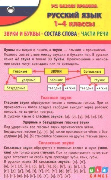 1-4 клас. Русский язык. Усі базові правила (Іванець Л.І.), Ула