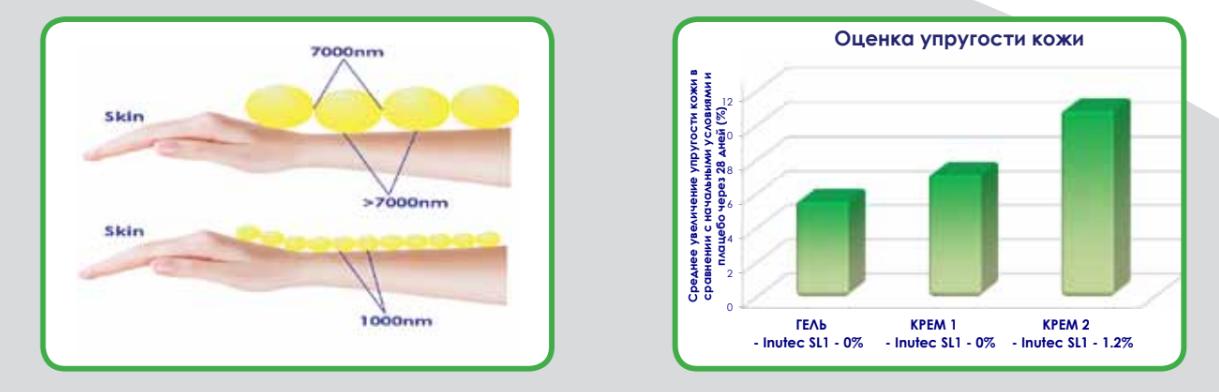 INUTEC®SL1 - эмульгатор на основе инулина Inutec_15