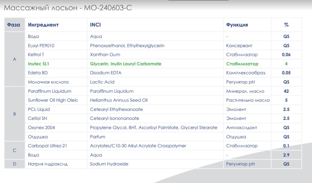 INUTEC®SL1 - эмульгатор на основе инулина Inutec_16